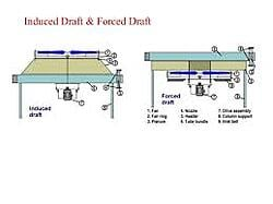 Induced & Forced draft process