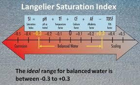 Langelier index