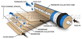RO Membrane