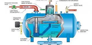 Diagram of a Steam Boiler Feed