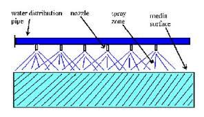 Water distribution nozzles