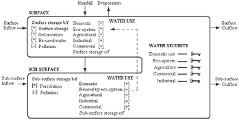Water-balance-water-use-and-water-security