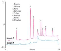 ab125-determination-trace-levels-inorganic-anions-highpurity-water-using-capillary-ion-chromatography